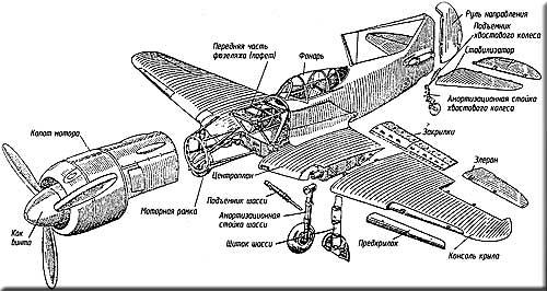 Схема разъёма Ла-7 на основные агрегаты.